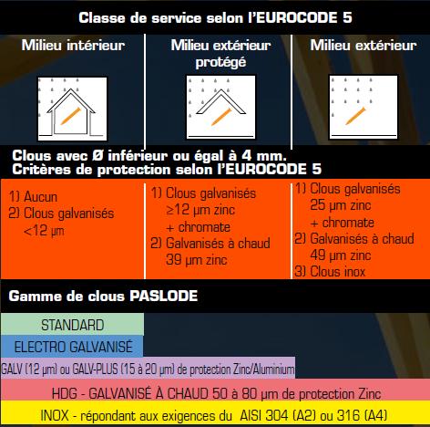 Aide au choix classe de service Eurocode 5 -clous PASLODE